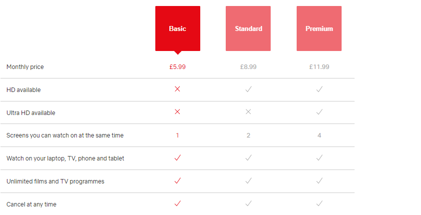 What is the price of Netflix in the UK?